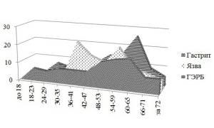 Статистика и актуальность гастрита в России