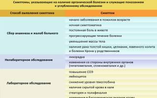 Обострение СРК (синдрома раздражённого кишечника)